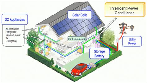 eco friendly houses information sharp begins eco house evaluation in japan aims for eco