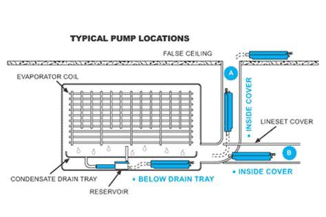 Ac Aqua Series aspen 174 mini aqua versatile ultra slim profile rectorseal