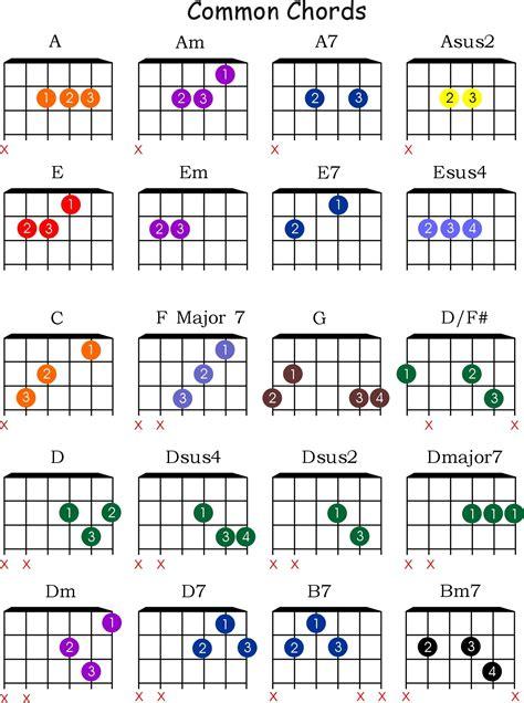 acordes de guitarra pop rock intermediate music theory you can understand music today