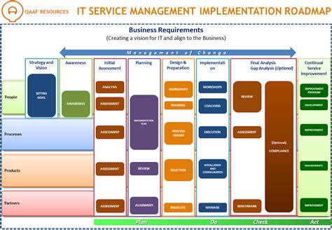 Itil Implementation Plan Template 7 tips to implement itil in your organization qaaf malaysia