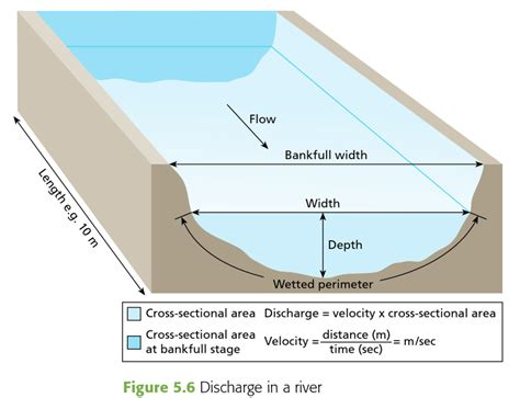 cross sectional area of a stream discharge geo41 com