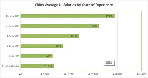 how much are you worth ui ux designer salary around the world mockplus