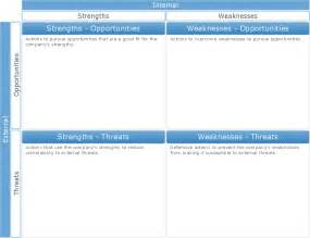 Swot Chart Template by Feature Comparison Chart Software Bar Chart Template For