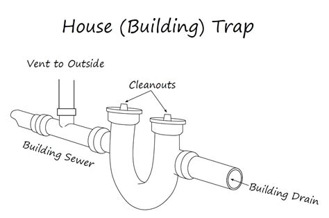 Offset Shower Bath drain cleaning sewage pipes and house building traps
