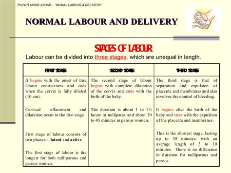 Liquor Signs by 4 Normal Labour And Delivery