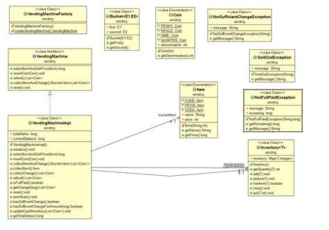 uml diagram java eclipse java object oriented analysis and design problem vending