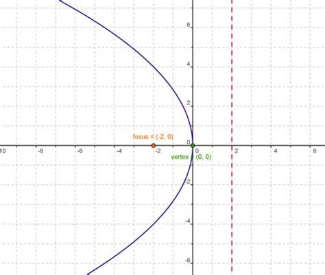 conic sections parabola conic sections
