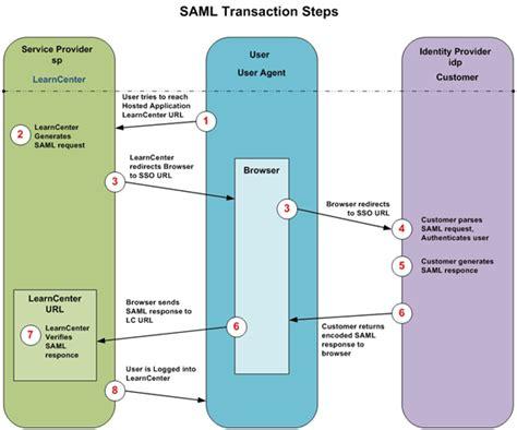 saml workflow saml workflow 28 images developer s guide zoho saml2