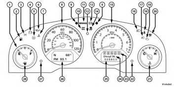 Chrysler Dashboard Symbols 2008 Toyota Prius Dashboard Warning Lights Meaning 2008