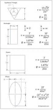 strength of materials non circular cross sectional area