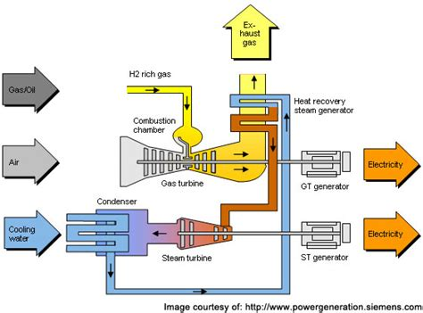 combined cycle power plant process flow diagram statkraft 800mw ccgt power technology