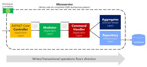 command pattern web service implementing the microservice application layer using the
