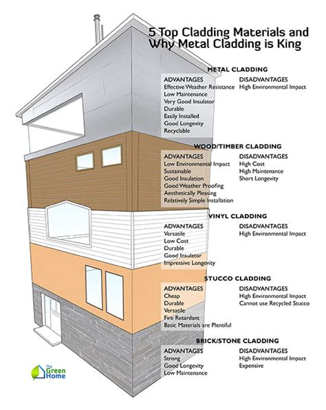 External Cladding Materials 5 Top Cladding Materials And Why Metal Cladding Is King