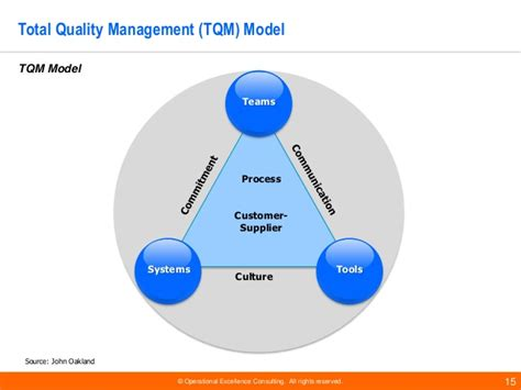 total quality management tqm frameworks by operational