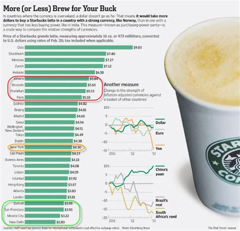 coffee cups around the worlds and coffee on pinterest the starbucks index coffee price parity zero hedge