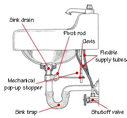 Kitchen Sink Drain Parts Diagram Home Plumbing Systems Hometips