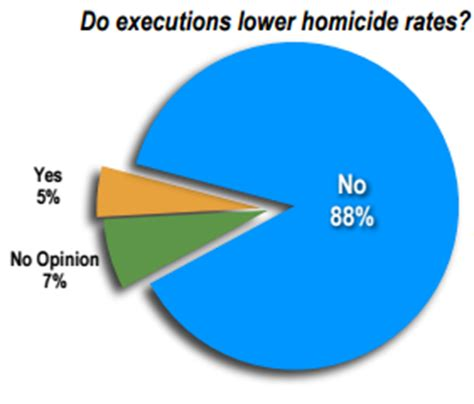 gender discrimination in the us death penalty system rebuttal of opponents eliminate the death penalty