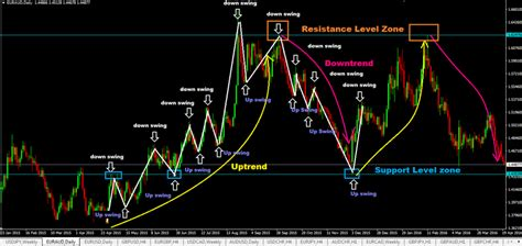 swing trade swing trading forex strategies