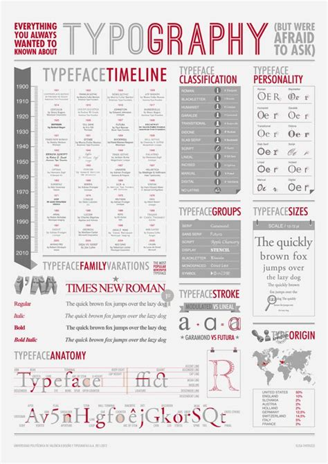 typography timeline typeface info lettering