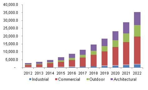 Lighting High Market Industrial Commercial Led Lighting Market Report 2022