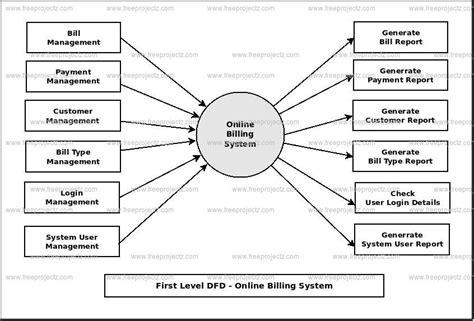 data flow diagram for billing system billing system dfd dataflow diagram