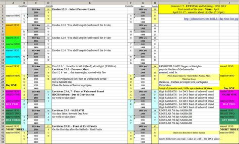 Project Timeline Template Excel by Excel Project Timeline Template Timeline Spreadsheet