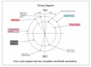 four strok timing diagram