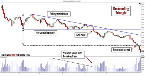 pattern ne demek 10 chart patterns for price action trading trading