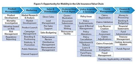insurance value chain diagram vertical snapshot mobility in insurance tcs perspectives