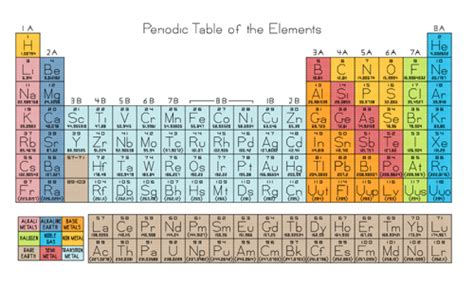 Periodic Table Patterns by Periodic Table Of The Elements Cross Stitch Pattern Pdf
