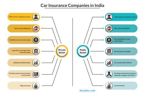 Car Insurance Comparison India by How Trustworthy Are Insurance Companies In India