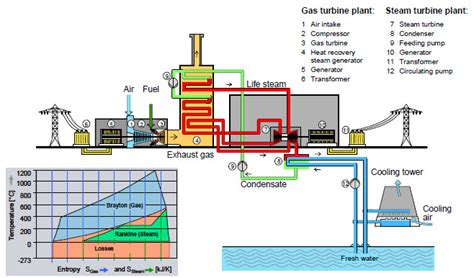 single cycle steam turbine power plant zeroco2 2 gas fired combined cycle power plants global ccs