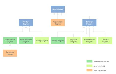swimlane diagram software what is swimlane diagram in software engineering