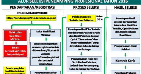 penerimaan pending lokal desa 2016 info terbaru seleksi penerimaan pendamping desa 2016