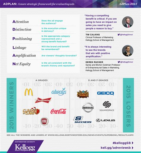 Kellogg Mba Calendar 2016 by Guess Who Really Won The Bowl Coca Cola Mcdonalds