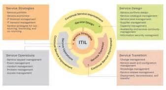 It service management the mitre corporation