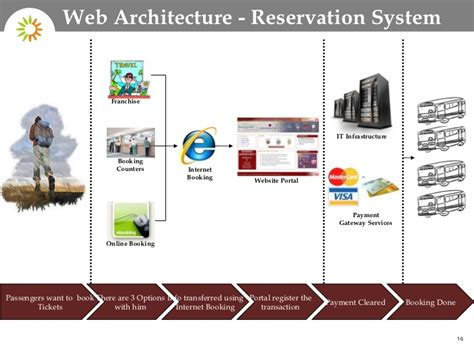design online ticketing system online bus reservation system in india