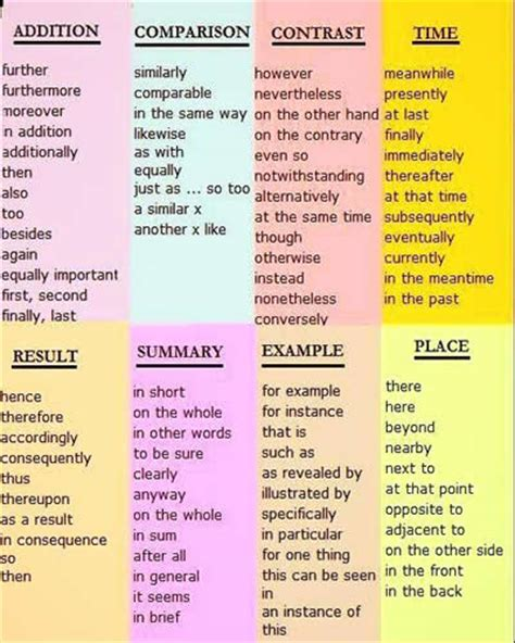 Essay Linking Words Pdf by Conjunctions Transitions