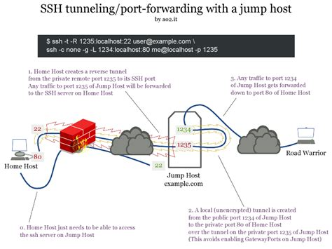 ssh remote port ssh tunneling port forwarding tricks en linux ao2 it