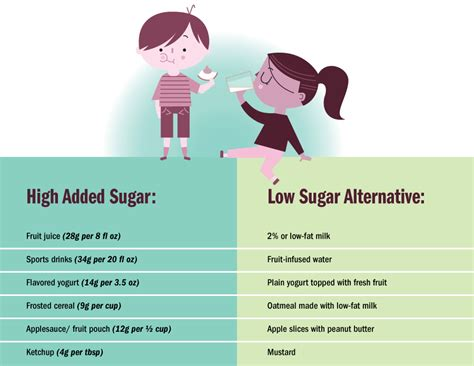 Is Your Toddler Eating Too Much Sugar