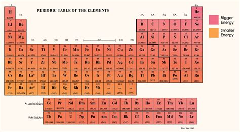Ionization Energy On Periodic Table by Ionization Energy Trend Periodic Table Www Pixshark