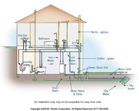 Northern Plumbing Systems by 1000 Ideas About Drain Pipes On