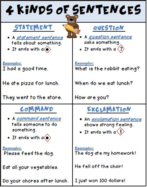 exle of command sentences worksheet s take out 4 kinds of sentences posters freebie