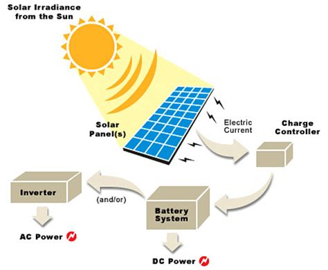 what is solar renewable energy types uses comparison