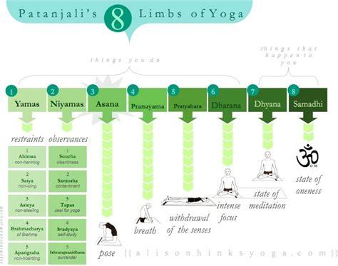 2412039267 yoga pour une vie qui les piliers du yoga selon patanjali yogama paris