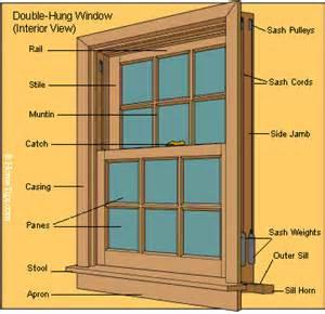window parts amp diagrams