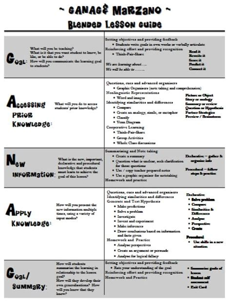 marzano lesson plan template ganag and marzano blended lesson guide quot ganag is the