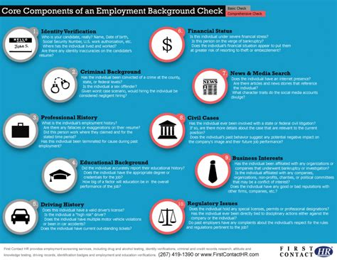A Check Background Check Components Of A Background Check Visual Ly