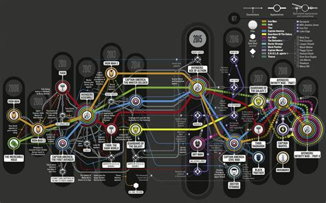 the ultimate marvel movie universe timeline timeline and convergences marvel cinematic universe