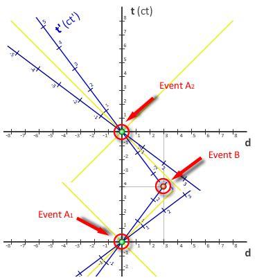 minkowski diagram interactive minkowski diagram